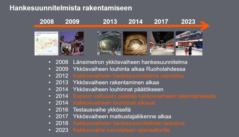 Länsimetron historia aikajanana. Vuonna 2008 Länsimetron ykkösvaiheen hankesuunnitelma, vuonna 2009 ykkösvaiheen louhinta alkaa Ruoholahdessa, vuonna 2012 kakkosvaiheen hankesuunnitelma valmistuu, vuonna 2013 ykkösvaiheen rakentaminen alkaa, vuonna 2014 ykkösvaiheen louhinnat päättyvät, Espoon valtuusto päättää kakkosvaiheen rakentamisesta ja kakkosvaiheen louhinnat alkavat, vuonna 2016 ykkösvaiheen testaus, vuonna 2017 ykkösvaiheen matkustajaliikenne alkaa, vuonna 2018 kakkosvaiheen hankesuunnitelman tarkistus, vuonna 2023 kakkosvaihe luovutetaan operaattorille.