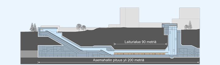 Metroaseman rakentuminen