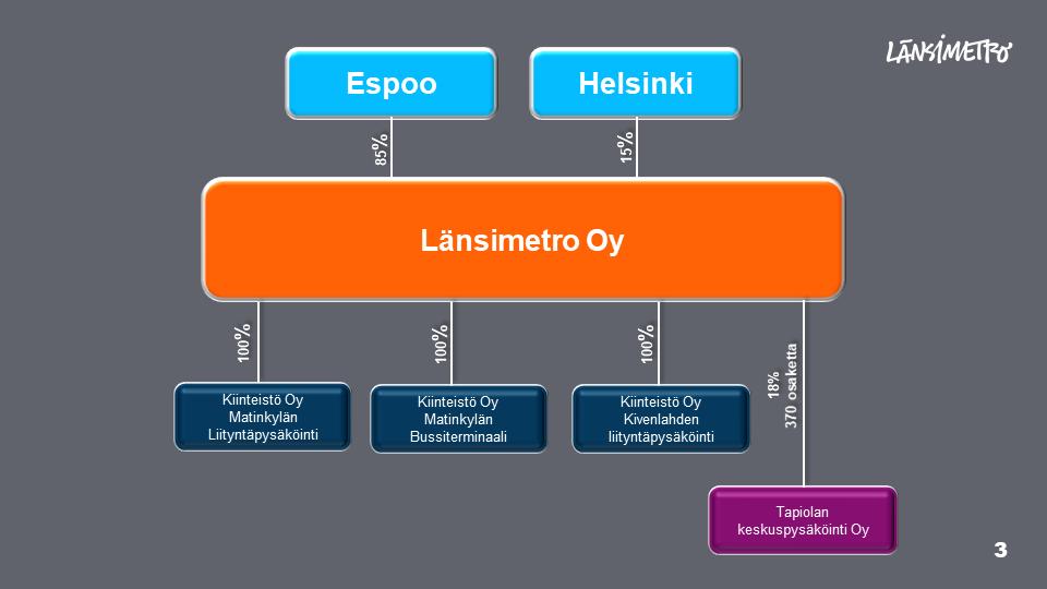 Länsimetron konsernirakenteessa ylimpänä on Espoo ja Helsinki. Espoo omistaa 85 % ja Helsinki 15 % Länsimetro Oy:stä. Länsimetron alapuolella on Kiinteistö Oy Matinkylän Liityntäpysäköinti, Kiinteistö Oy Matinkylän Bussiterminaali ja Kiinteistö Oy Kivenlahden liityntäpysköinti, jotka Länsimetro omistaa 100 %. Neljäntenä on Tapiolan keskuspysäköinti Oy, josta LÄnsimetro Oy omistaa 18 % eli 370 osaketta.