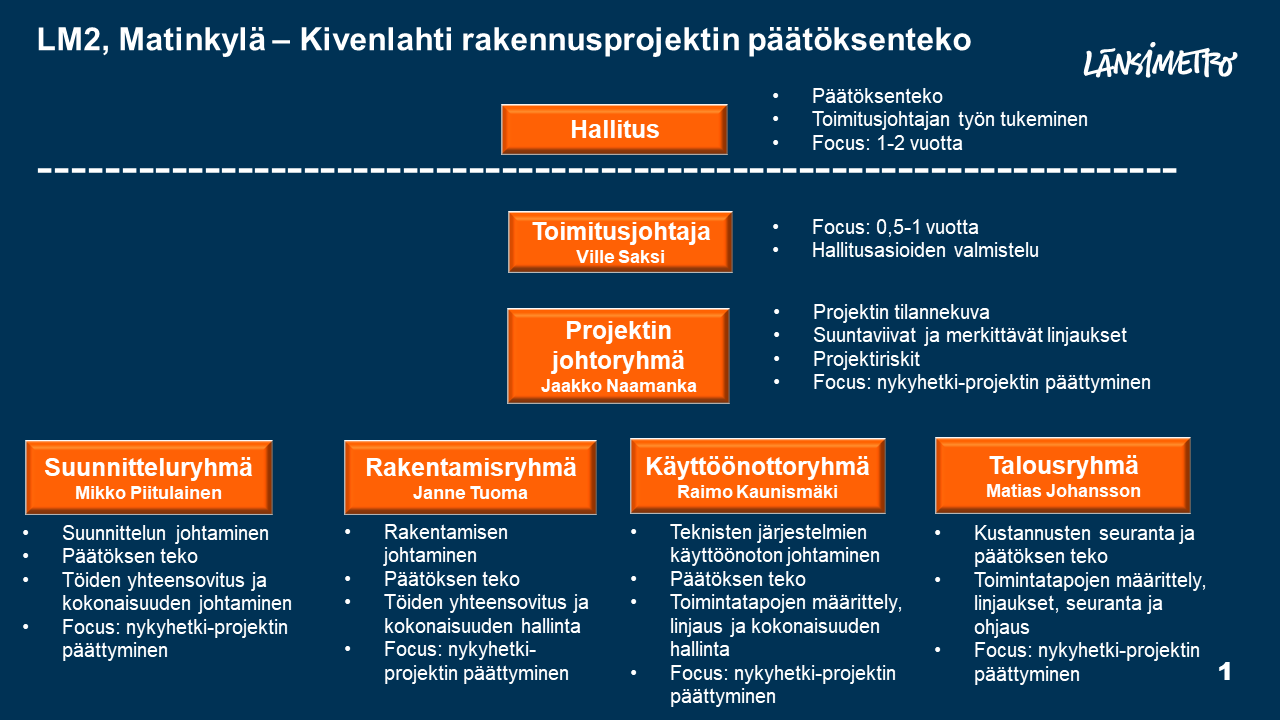 Matinkylä-Kivenlahti-projektin päätöksen teossa ylimpänä on hallitus, hallituksen alapuolella toimitusjohtaja (Ville Saksi) ja hänen allaan projektin johtoryhmä, jota vetää Jaakko Naamanka. Alimpana ovat suunnitteluryhmä, jonka vetäjänä on Mikko Piitulainen, rakentamisryhmä vetäjänä Janne Tuoman, käyttöönottoryhmä vetäjänä Raimo Kaunismäki ja talousryhmä vetäjänä Matias Johansson..