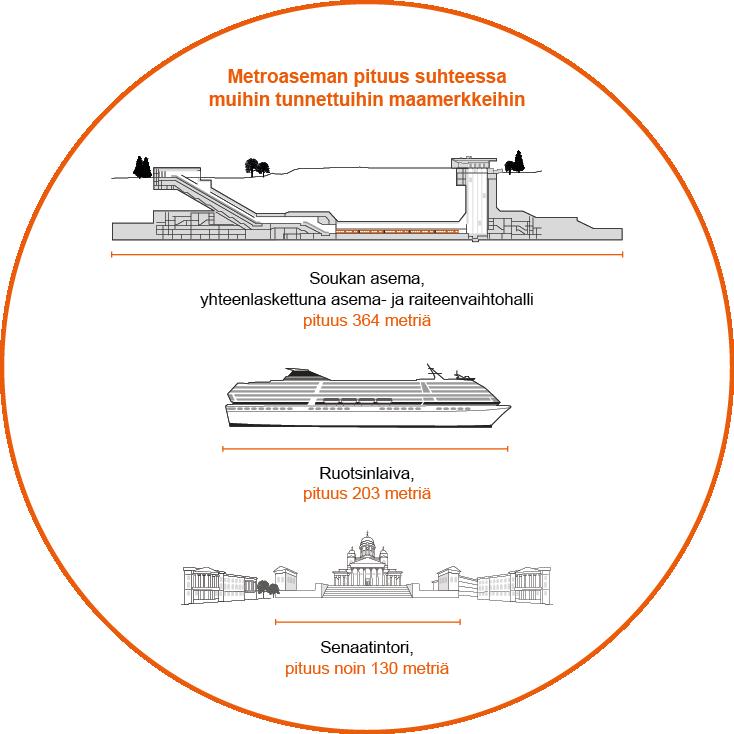 Metroaseman pituus suhteessa muihin tunnettuihin maamerkkeihin: Soukan asema, yhteenlaskettuna asema- ja raiteenvaihtohalli pituus 364 metriä, Ruotsinlaiva, pituus 203 metriä. Senaatintori, pituus noin 130 metriä.