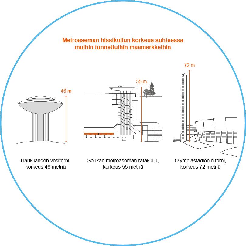 Metroaseman hissikuilun korkeus suhteessa muihin tunnettuihin maamerkkeihin: Haukilahden vesitornin korkeus on 46 metriä, Soukan metroaseman ratakuilun korkeus 55 metriä ja Olympiastadionin tornin korkeus 72 metriä.