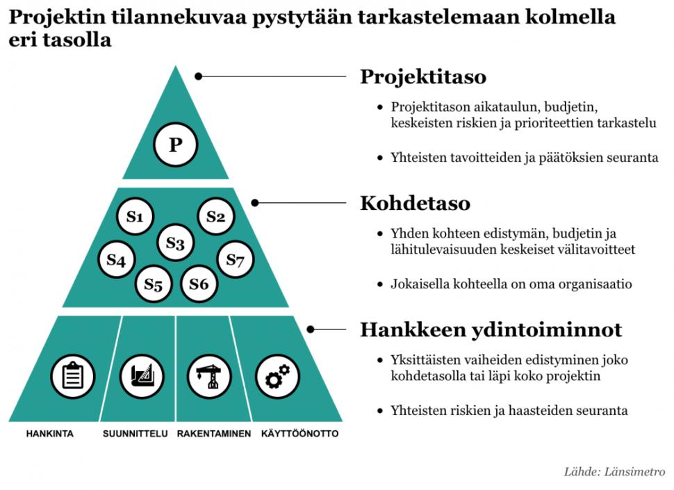 Projektin tilannekuva on kuvattu kolmiona kolmella eritasolla. Kolmion huipulla on projektitaso, jossa tarkastellaan projektitason aikataulua, budjettia, keskeisiä riskejä ja prioriteetteja sekä seurataan yhteisiä tavoitteita ja päätöksiä. Toisena tasona on kohdetaso, jossa tarkastellaan yhden kohteen edistymään, budjettia ja lähitulevaisuuden välitavoitteita. Jokaisella kohteella on oma organisaatio. Kolmantena tasona kolmion pohjalla on hankkeen ydintoiminnot, joita ovat hankinta, suunnittelu, rakentaminen ja käyttöönotto. Tällä tasolla seurataan yksittäisten vaiheiden edistymistä joko kohdetasolla tai läpi koko projektin. Lisäksi seurataan yhteisiä riskejä ja haasteita.